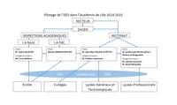 Pilotage de l'EDD dans l'Académie de Lille